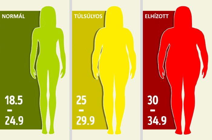 hogy a tested hogyan veszít zsírból
